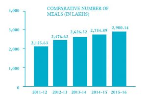 ComparativeNumberOfMeals_499X333