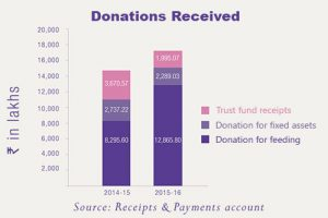 donations_Received_499X333