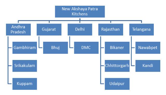 akshaya patra reach